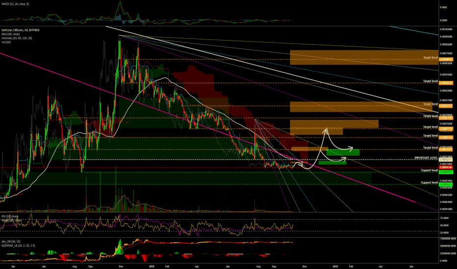 VTCBTC: Keeping an eye on #Vertcoin / #VTC for the following weeks