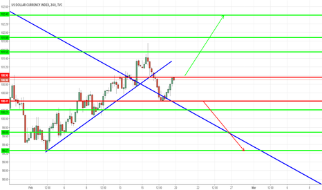DXY: dollar index for this week