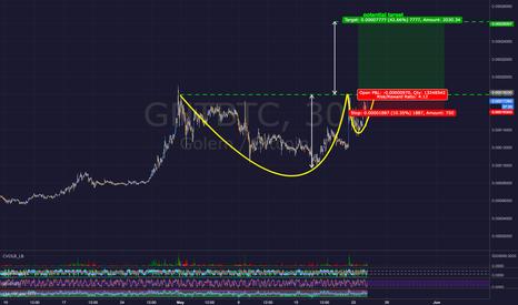GNTBTC: Golem GNTBTC - Potential Cup & Handle