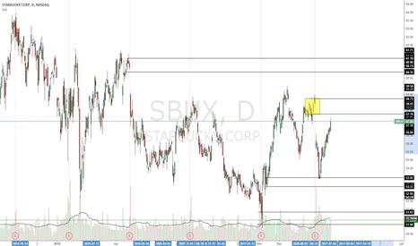 SBUX: short