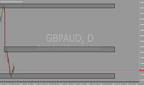GBPAUD: GBPAUD DAILY SUPPLY ZONES