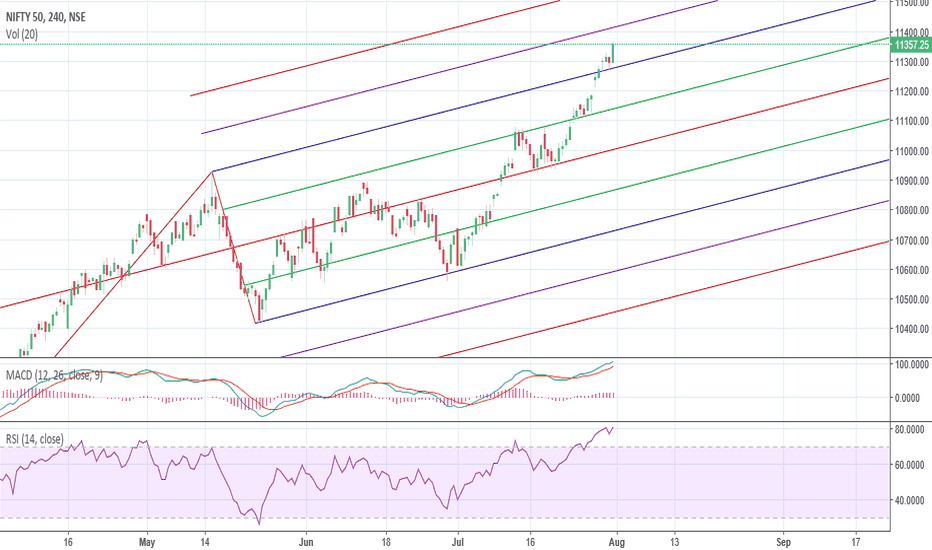 NIFTY: Nifty Levels future resistance and support forkline