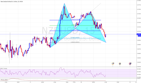 NZDUSD: NZDUSD Bat Pattern with Previous Support Buy