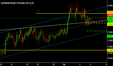 AUDUSD: I THINK AUD NEED TO RELAX A BIT