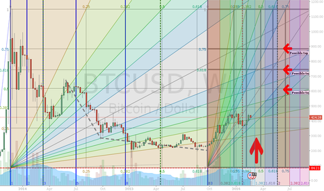 BTCUSD: BTC Longterm Baseview - UPDATE1