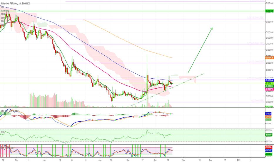 NAVBTC: [NAVBTC] NAV Coin Trade Signal [200%+ PP]