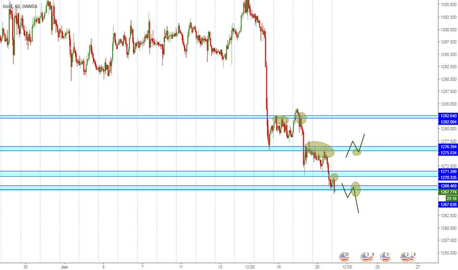 XAUUSD: Esperando confirmaciones para el Oro/Dolar