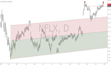 NFLX: NFLX: Overvalued, profit taking, let's short