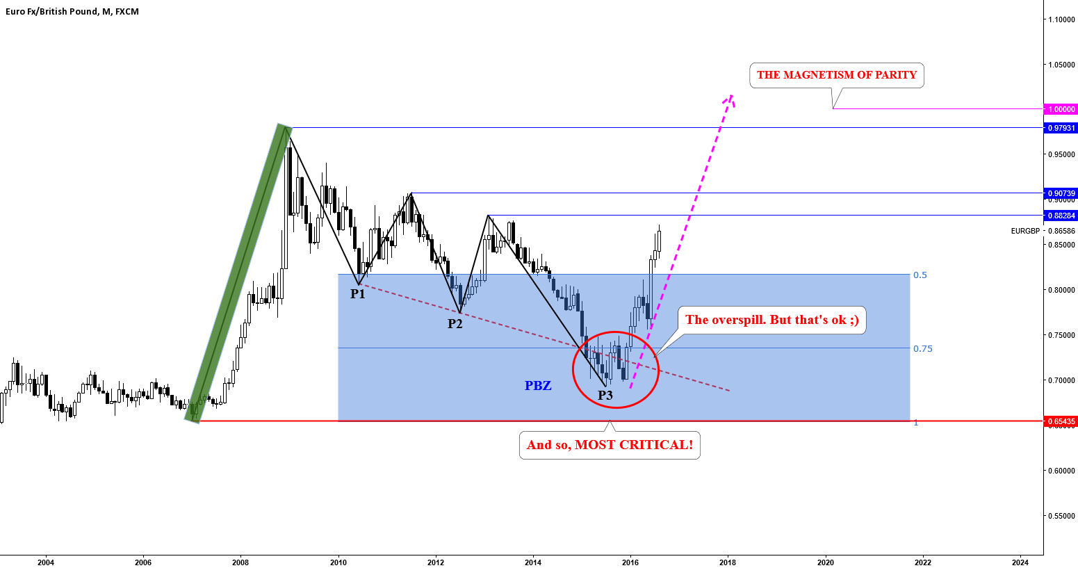 EURGBP: THE MAGNETISM OF PARITY