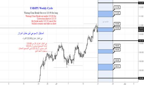USDJPY:  السايكل الاسبوعي للين مقابل الدولار