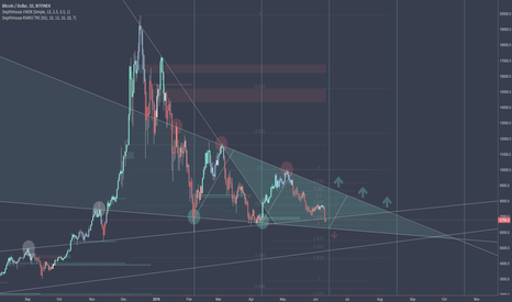 BTCUSD: Meme Lines and Wedges