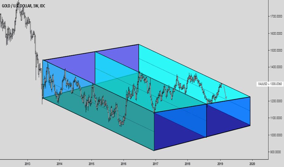 XAUUSD: Gold is in deadlock