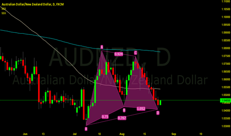 AUDNZD: Bullish Pattern on AUD NZD