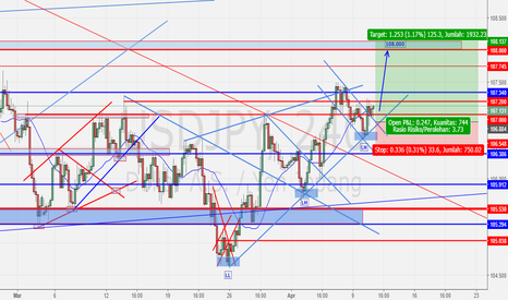 USDJPY: USDJPY -outlook-