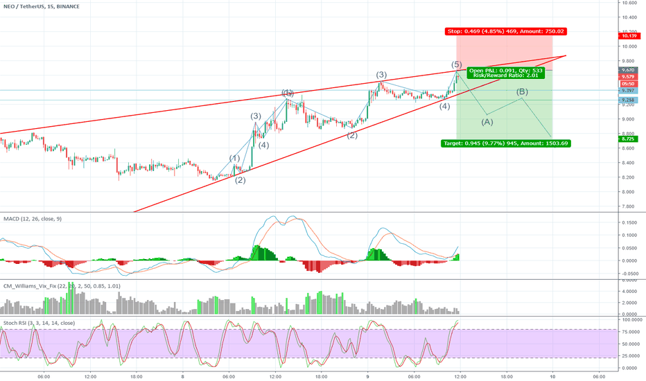 NEOUSDT: Neo Elliot waves from 5 to C