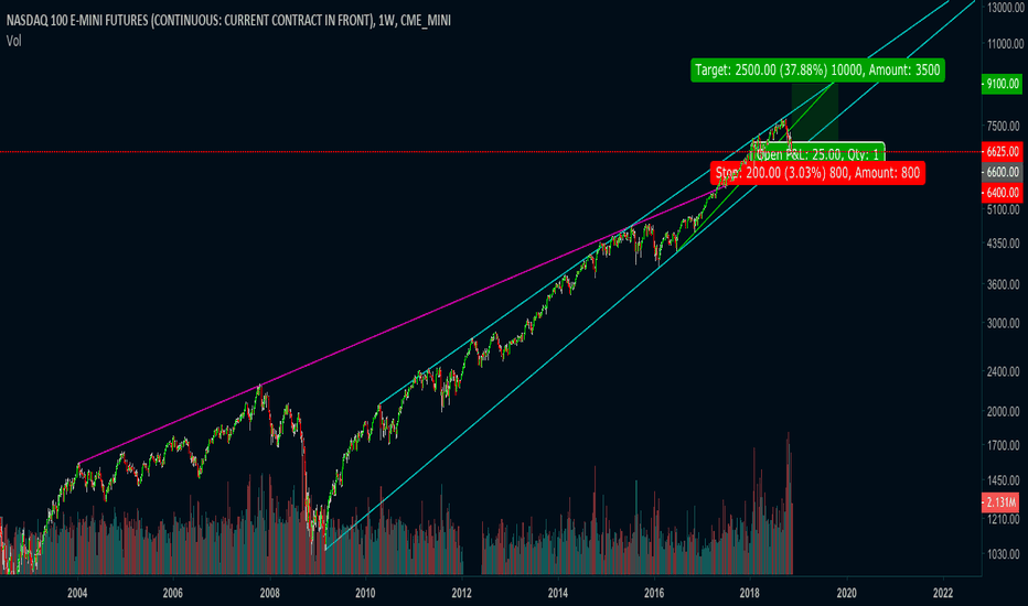NQ1!: NASDAQ100 to 9100 next year September 2019