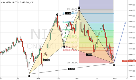 NIFTY: BULLISH CYPHER IN NIFTY