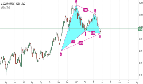 DXY: dollar index bullish gartley