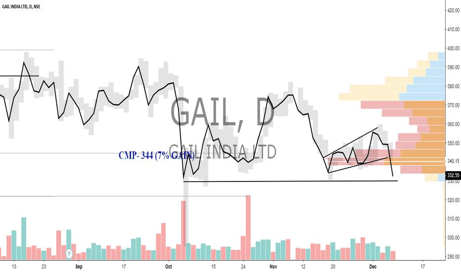 GAIL: GAIL