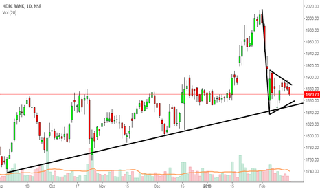 HDFCBANK: Inverted Pennant Patter in HDFC Bank, Waiting for breakout