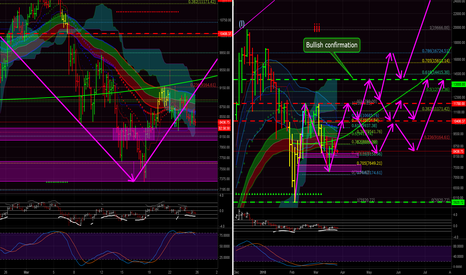 BTCUSD: Is May the Month for Crypto's? BTC Bullish outlook opinion. BCH!