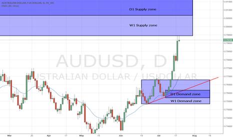 AUDUSD: AUD/USD W1 SZ