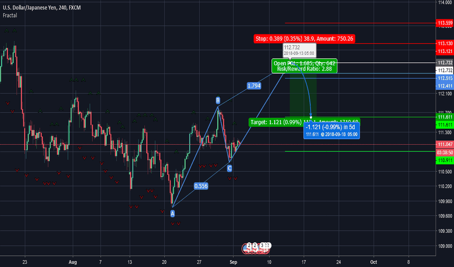 USDJPY: USDJPY possible shorting oppotunity