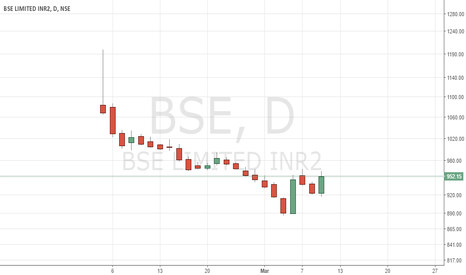 BSE: BSE - Listing Cycle completed, ready for fresh uomove...