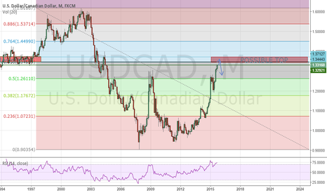 "USDCAD: USDCAD ""TOP"" THEORY"