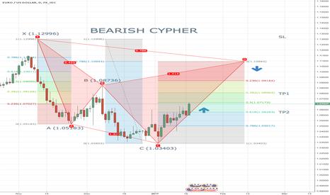 EURUSD: EUR/USD BEARISH CYPHER UPDATE