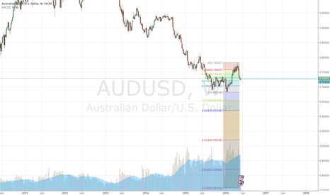 AUDUSD: sell to 0.6551