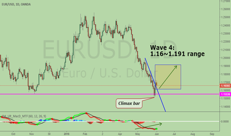 EURUSD: EURUSD, climax bar on 29 May for reversal + bullish alt BAT
