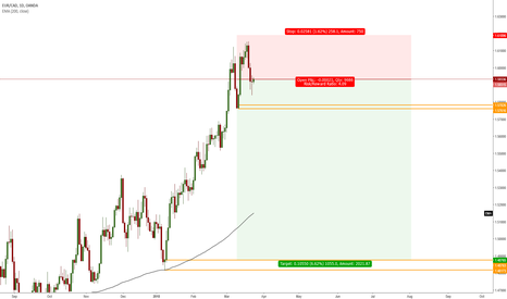 EURCAD: Long Term Short - I'm Guessing Weeks To Play Out.