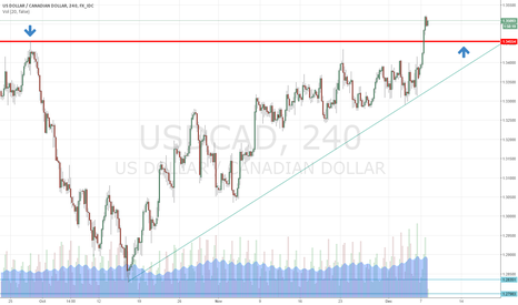 USDCAD: USD/CAD coiled into ascending triangle. Breakout & re-test?