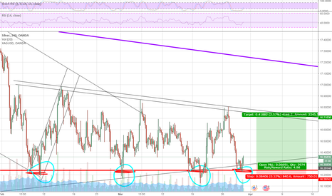 XAGUSD: Since everytime it touches the same range price is rejected ...