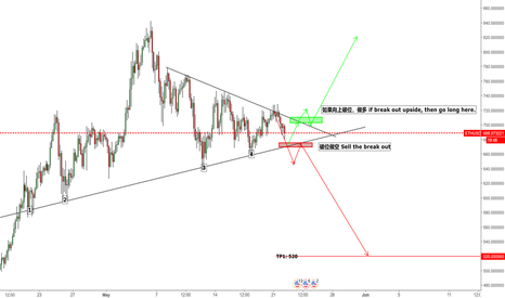 ETHUSD: ETH choosing direction, this will be big