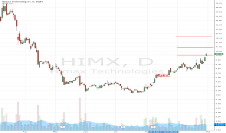 HIMX: Do Not Chase Himax Technologies (NASDAQ:HIMX), This Is Why