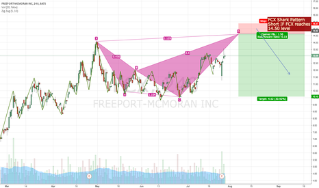 FCX: FCX Shark Pattern