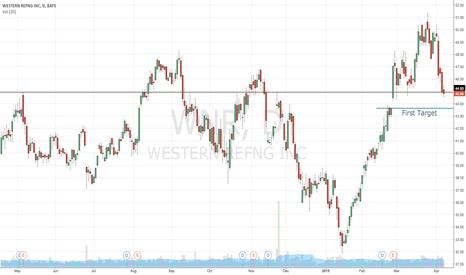 WNR: $WNR Short position