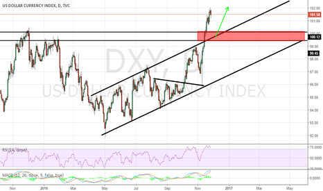 DXY: BUY DOLLAR'S DIPS