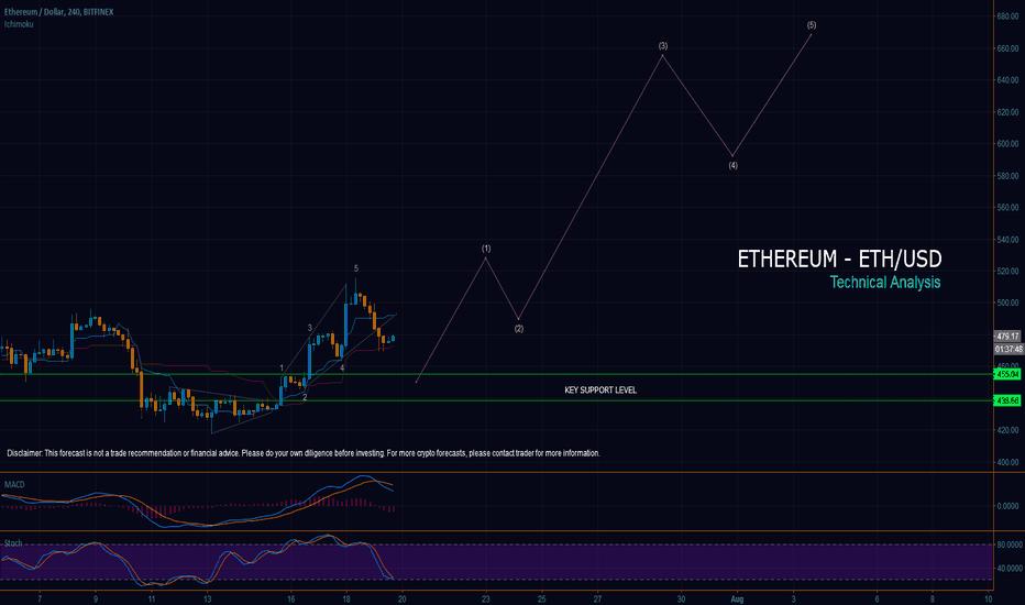 ETHUSD: ETHEREUM ( ETH/USD ) Latest Forecast - A Trade Worth Pursuing