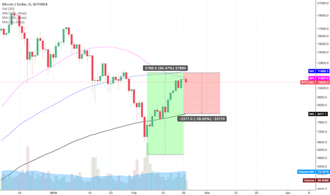 BTCUSD: BTCUSD Potential back test of 200 DMA?