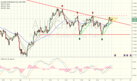 AUDCHF: A trade idea to share, watching closely