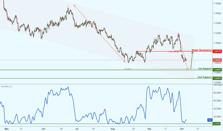 GBPCAD: GBPCAD approaching support, potential bounce!