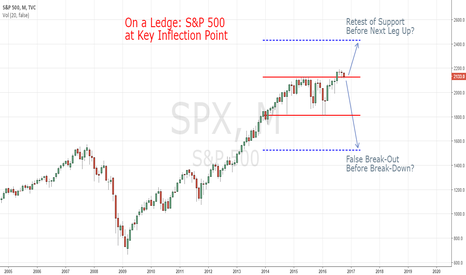 SPX: S&P 500 On a Ledge