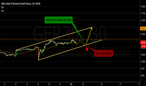 GER30: Watch price action around 10600