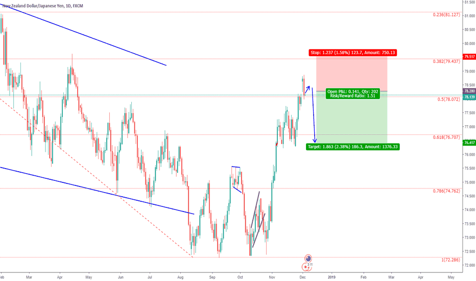 NZDJPY: NZDJPY ENTRY AND EXIT FOR YOU