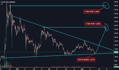 LTCUSD: LTC/USD - Triángulo Simétrico