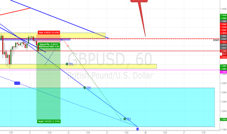 GBPUSD: GBPUSD RE ENTRY SHORT PRICE ACTION+PROJECTION AB=BC