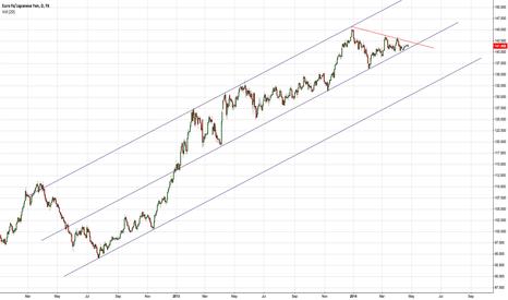 EURJPY: Big move ahead?